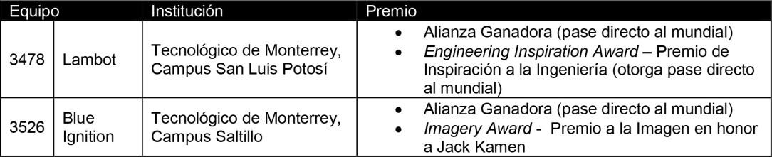 GENERAL MOTORS DE MÉXICO REAFIRMA SU POSICIÓN DE LIDERAZGO EN