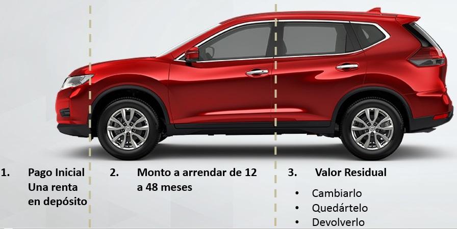 NR Finance México y Credi Nissan explican el ABC del esquema de