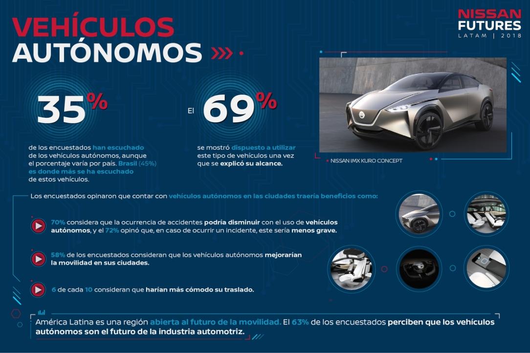 Nissan revela en un estudio que ocho de cada diez latinoamerican