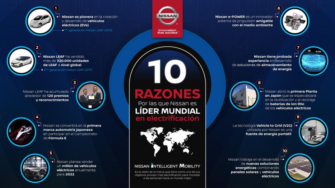 Nissan comparte 10 razones que reafirman su liderazgo mundial en