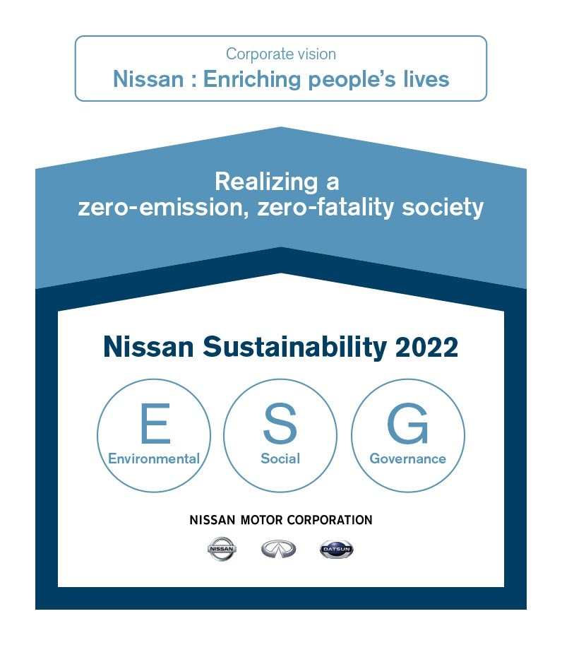 Nissan announces first sustainability plan with key targets for FY2022