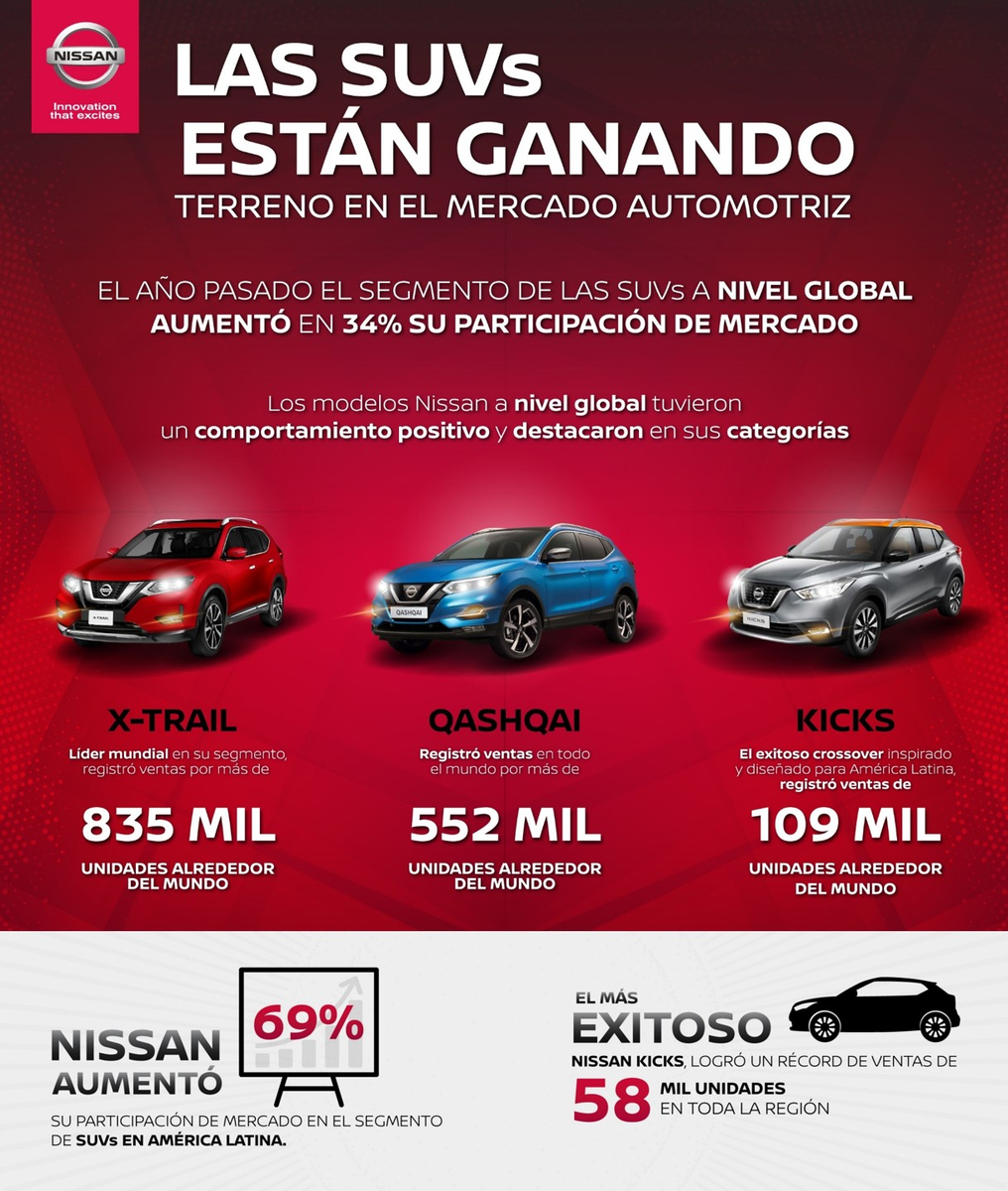 Nissan incrementa 69 por ciento su participación en el segmento