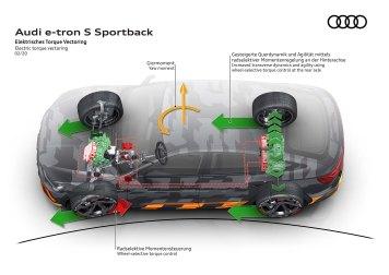 Electric torque vectoring