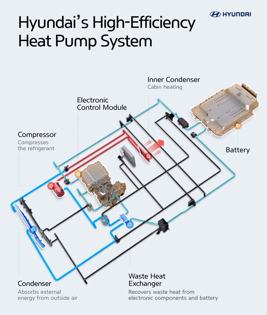 Hyundai_Heat pump_Infographic 10