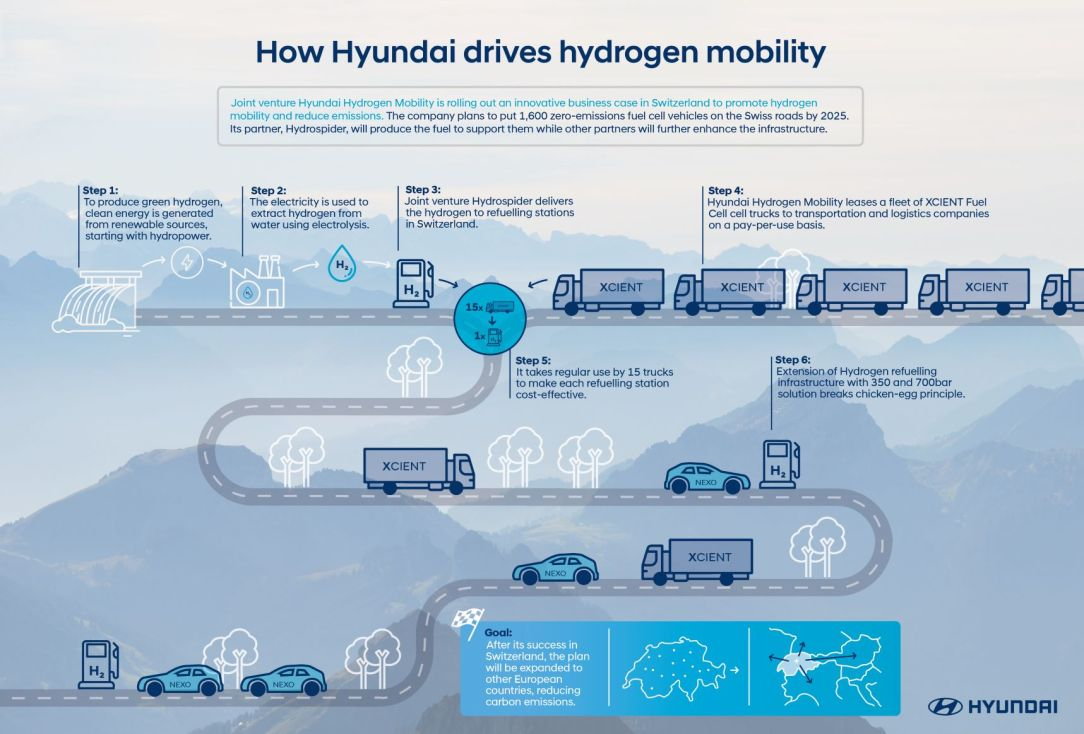 Hyundai_Hydrogen_Infographic_1000x678px - small